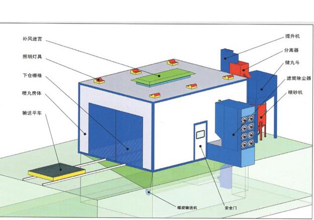 机械回收式喷砂房